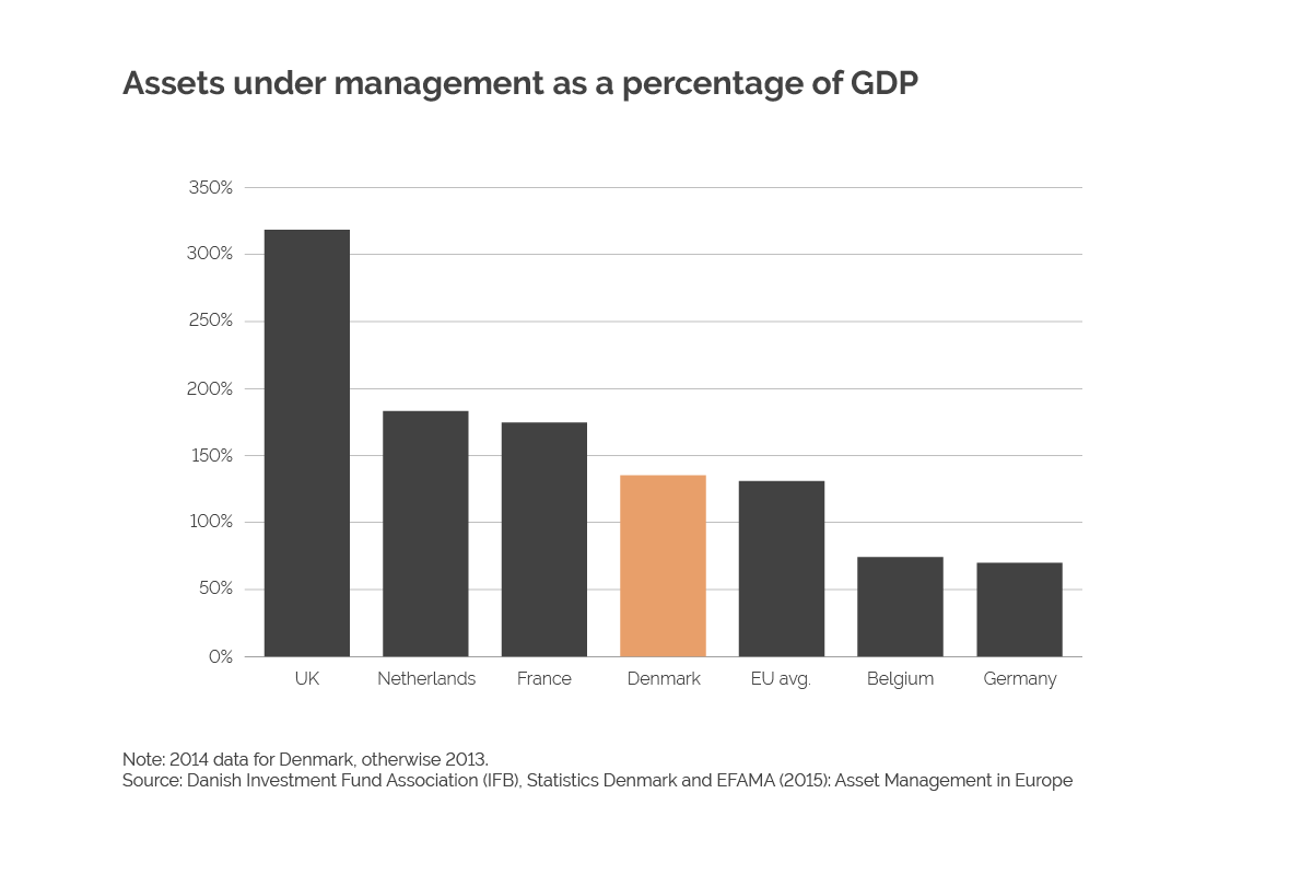 Assets under management as a percentage of GDP