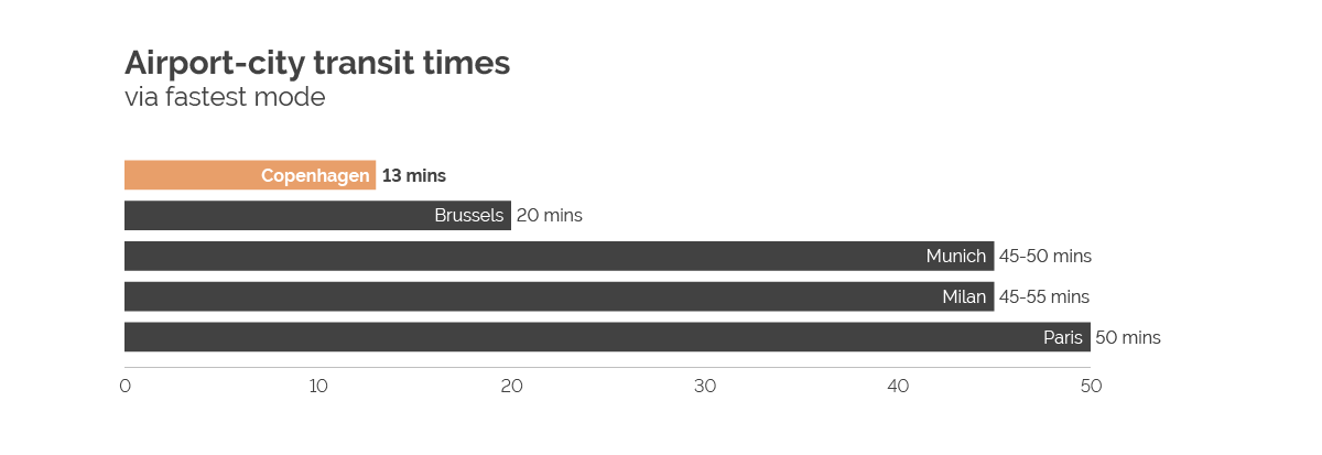 Airport-city transit times
